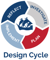 American School of Paris - Innovation in Learning Design Cycle
